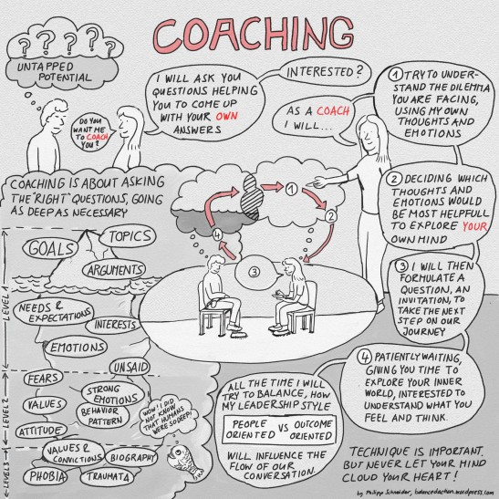 Coaching essentials for leadership  people.